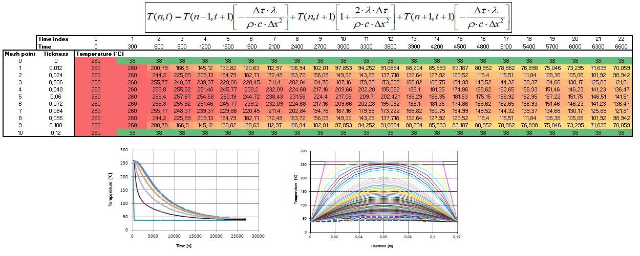 Heat transfer using Excel